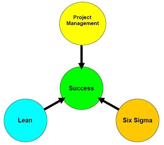 project lean